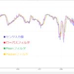 ArduinoでSTEM教育 基礎編:デジタル入力フィルタ